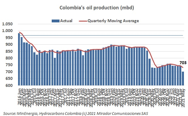 Oil production in May 2021