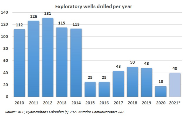 Exploratory wells drilling without improvement