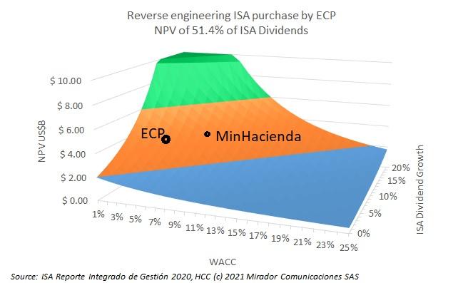 Reverse engineering the ECP / ISA deal