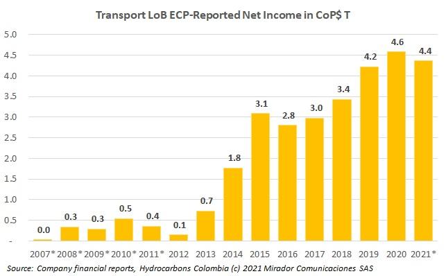 Updating Ecopetrol's Line-of-Business indicators