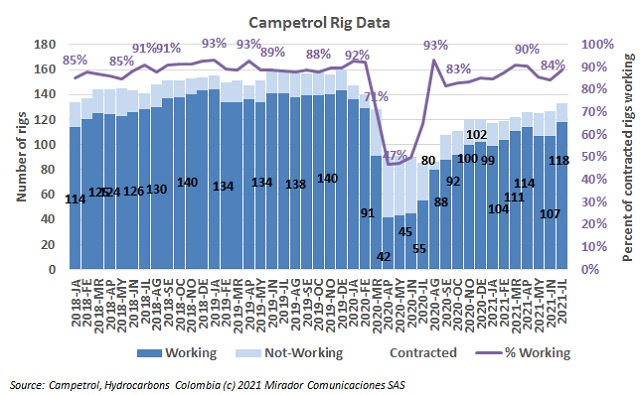 Rig count in July