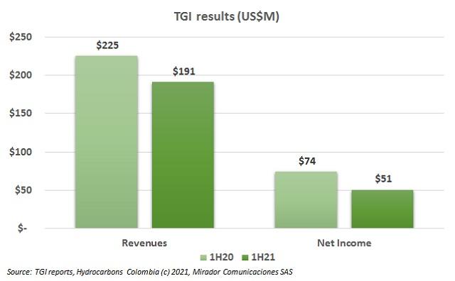 TGI 1H21 results