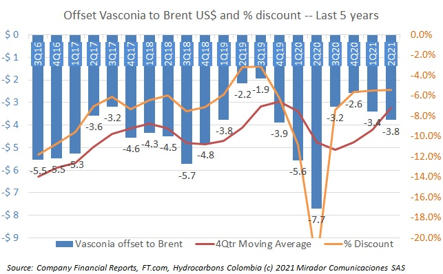 Vasconia offset smoothing out?