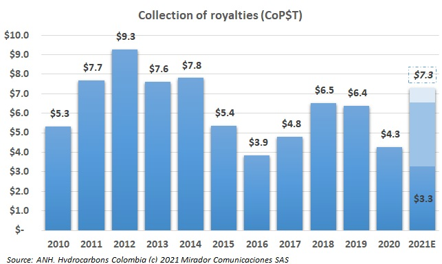 Potentially a good year for royalties
