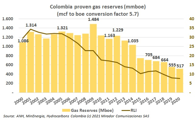 Level of gas reserves