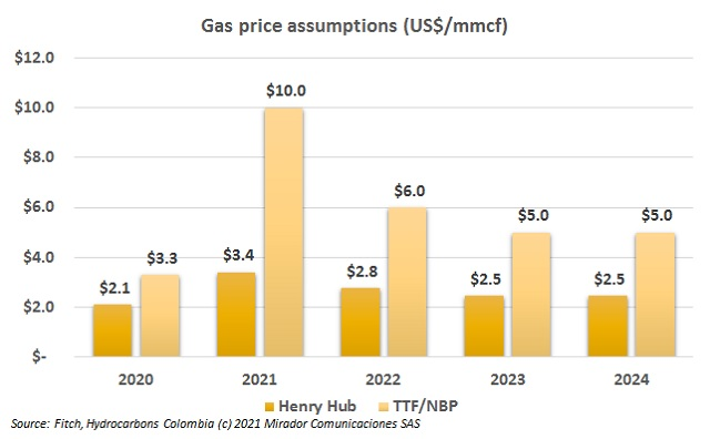 Natural gas price forecasts