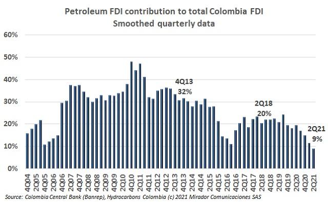 Oil FDI during 2Q21