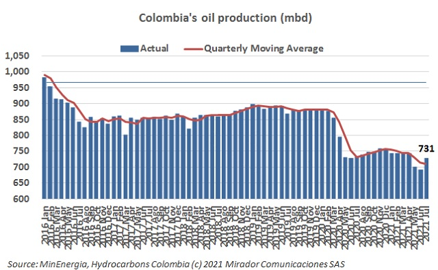 Oil production in July