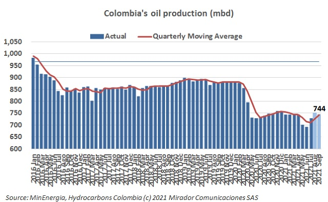 Oil production increased