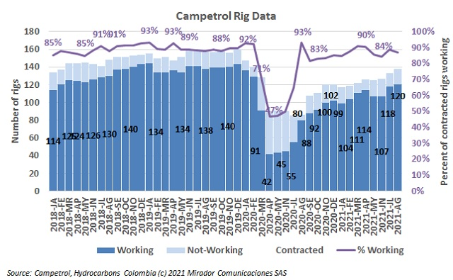 Rig count in August