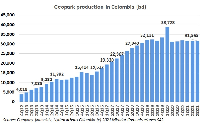 Geopark 3Q21 operational update