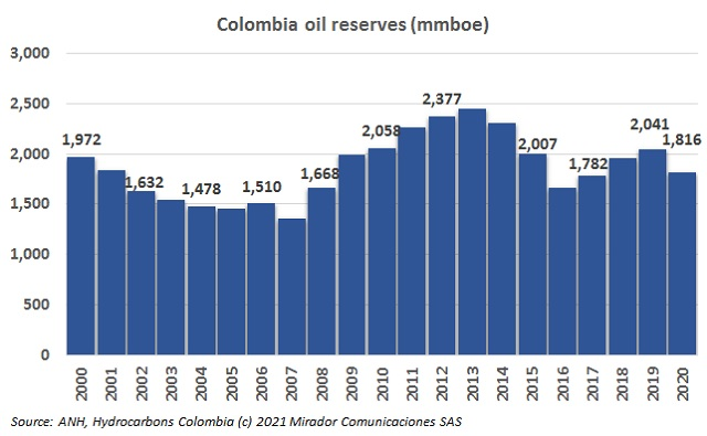 Oil potential in Colombia