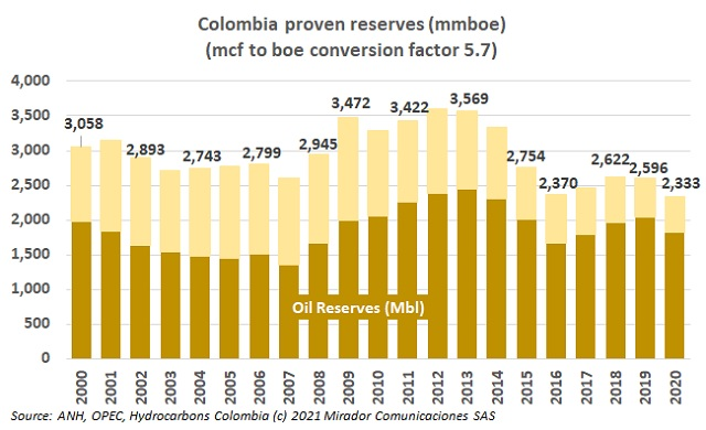 Fracking and reserves